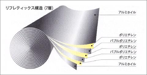 遮熱材リフレクティックスの構造